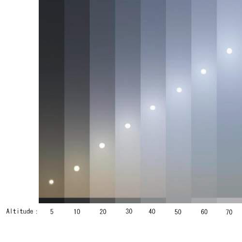 Altitude(高度)