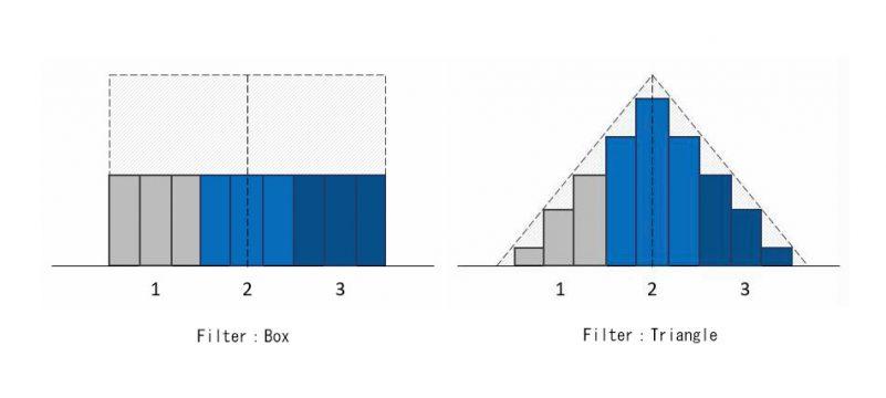 サンプルの重みの分布方法を、BoxとTriangle 2つの最も単純なフィルターカーブで比較