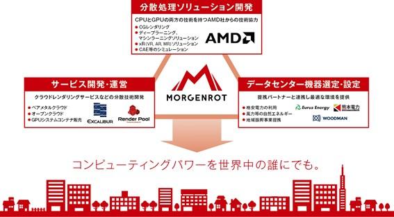 AMD(アドバンスト・マイクロ・デバイセズ)から技術提供