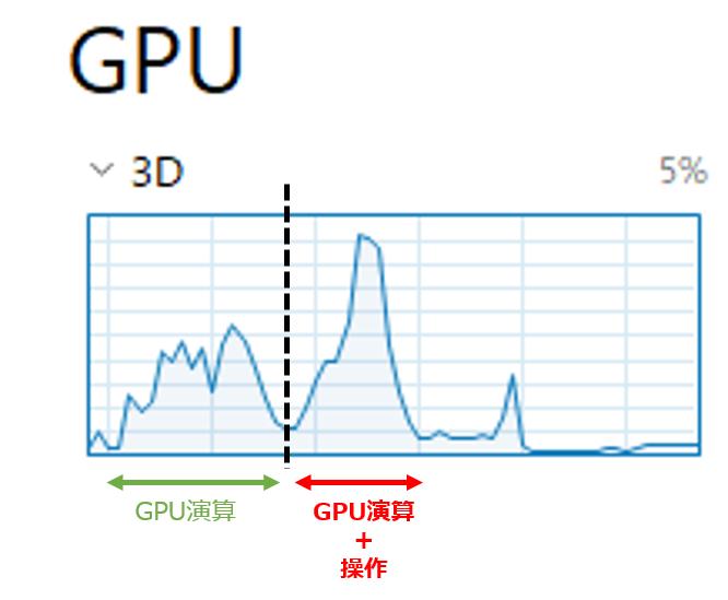 GPUレンダリングを実行中にBlenderを操作した場合のGPUパフォーマンス